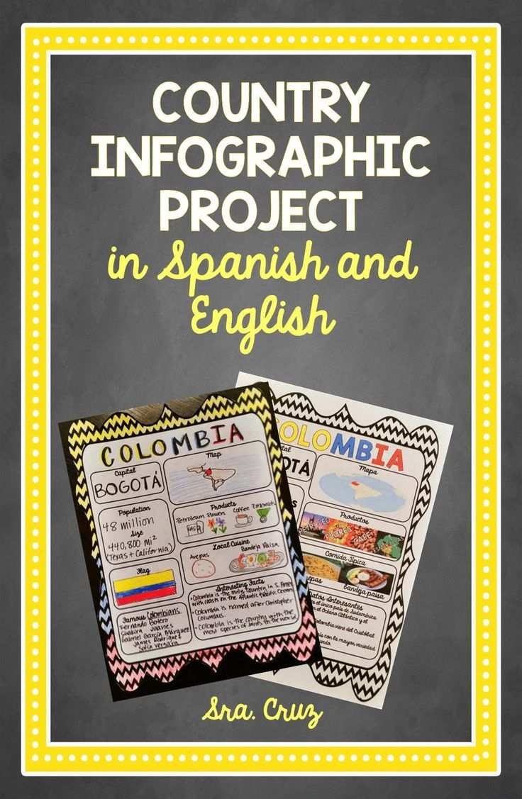 Country Project for Spanish Speaking Countries or any