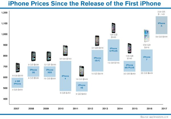 Why Apple Investors Shouldn't Panic Over the Latest iPhone Sales Data
