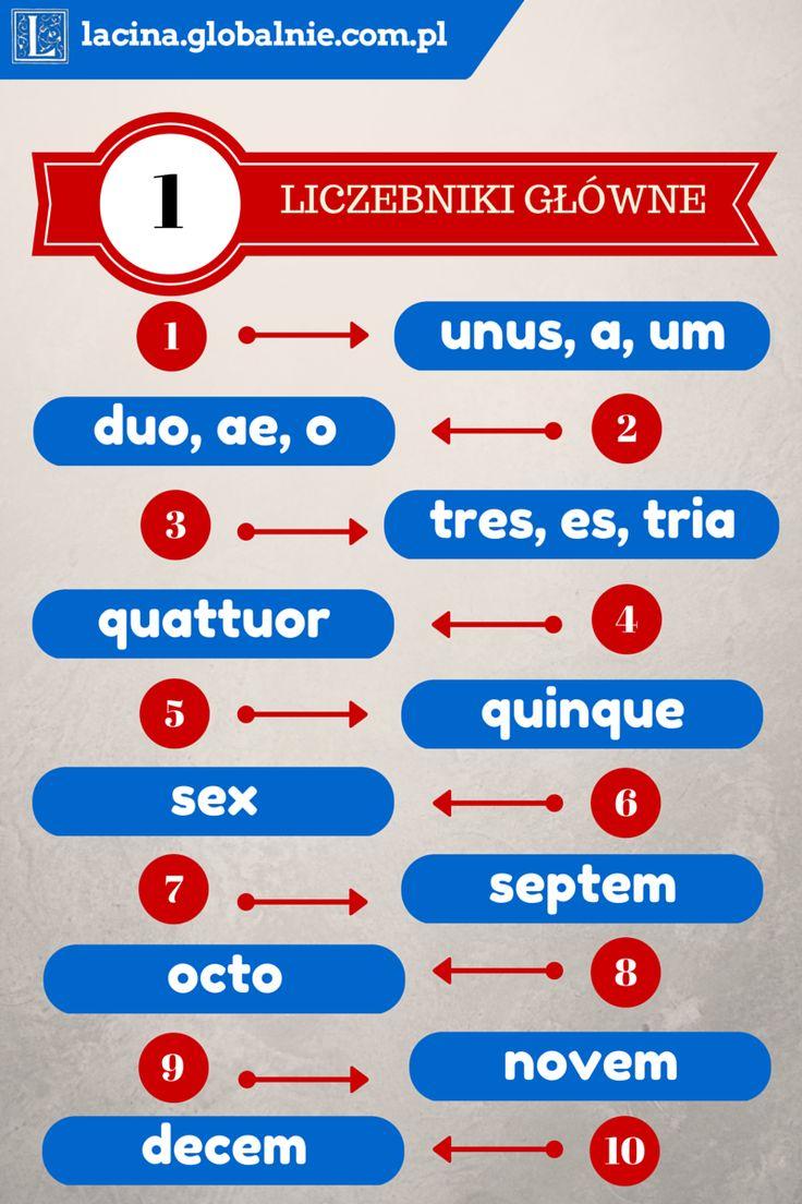 Liczebniki łacińskie główne 1-10  #liczebniki #łacina http://lacina.globalnie.com.pl/liczebniki-lacinskie/