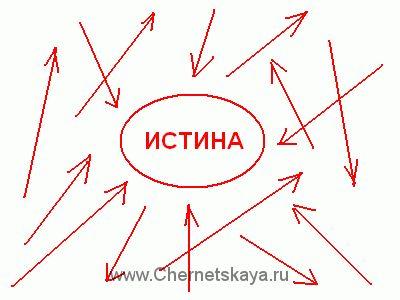 Метод лечения доктора Копылова