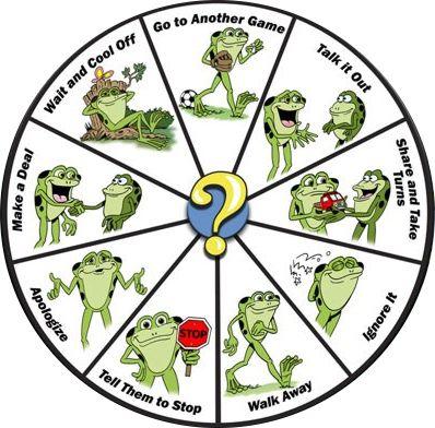 Koło Decyzji Kelsa (ang. Kelso's Wheel of Choices, to czesto wykorzystywany program rozwiązywania konfliktów, który może pomóc twojemu dziecku poradzić sobie z nieuniknionymimałymi nieporozu…