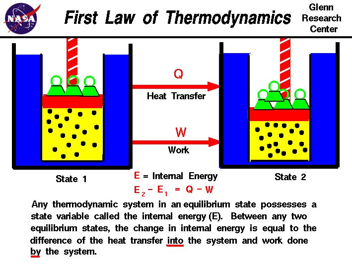 Any thermodynamic system in equilibrium has a state variable called  internal energy (E). The change in internal energy equals the differenc...