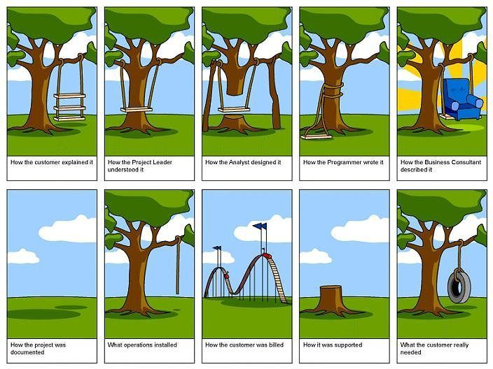 """First saw this funny yet true photo 10 years ago titled """"What The Customer Really Needed"""". :D  #programming #projectmanagement #developers #it #programmers #meme #funnymemes #innovation #project #tree #swing #client #designer #graphicdesign #expectations"""