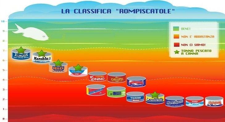 Un'indagine sviluppata da Greenpeace,sulla sostenibilità e sulla sicurezza alimentare del tonno in scatola ,rivela dei dettagli molto utili ed interessanti.
