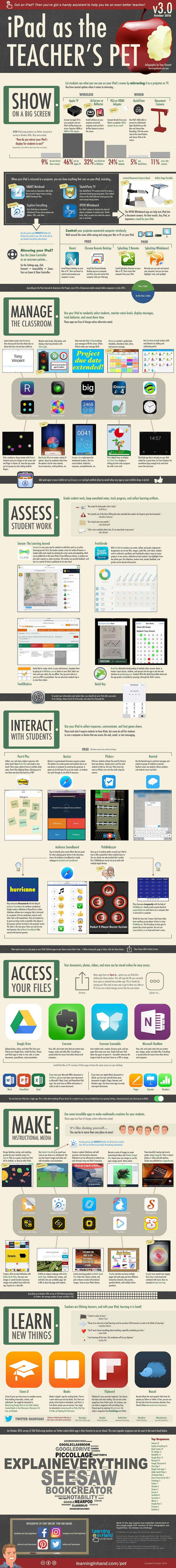 This infographic has been updated for 2016! It's still all about what can be done by iPad using educators, whether or not their students have iPads.