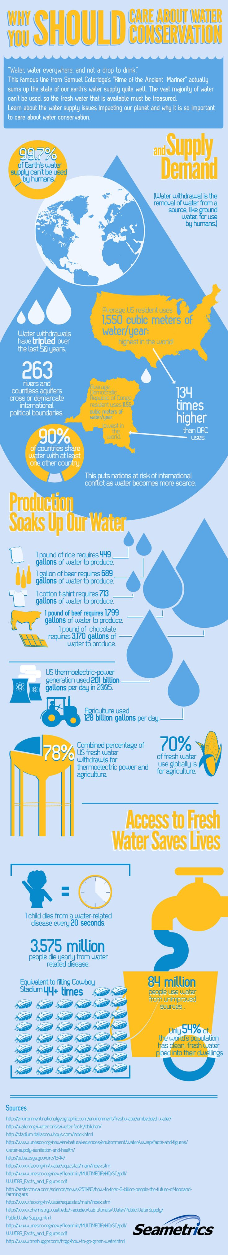 The vast majority of water on our planet can't be used, so the fresh water that's available should be treasured. These are just a few of the water supply issues we face.