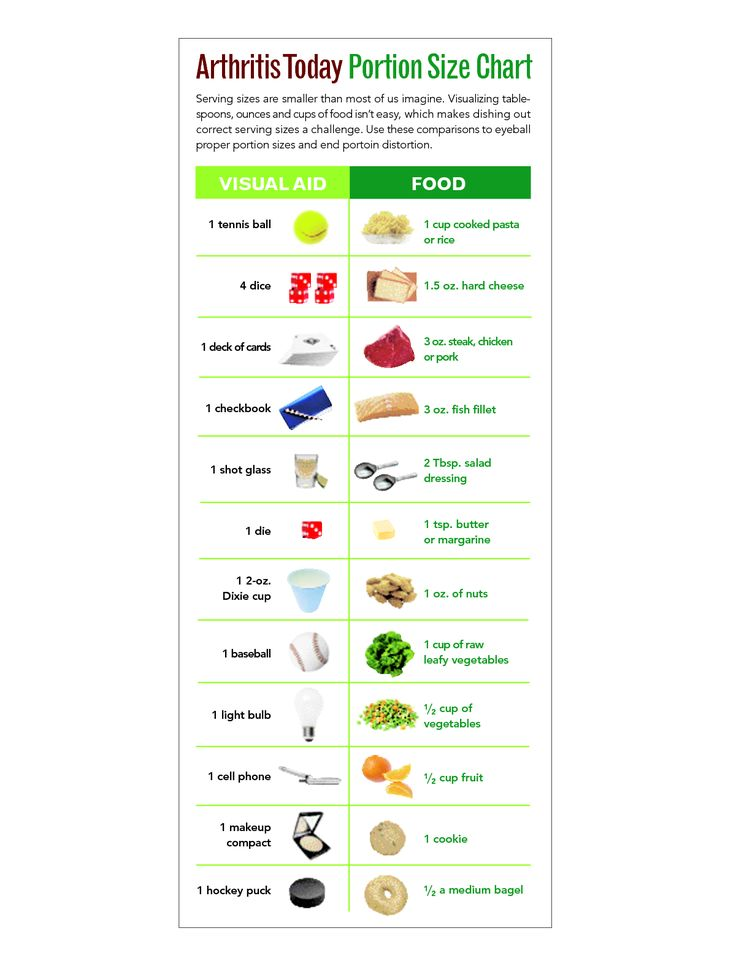 1000+ ideas about Portion Size Charts on Pinterest