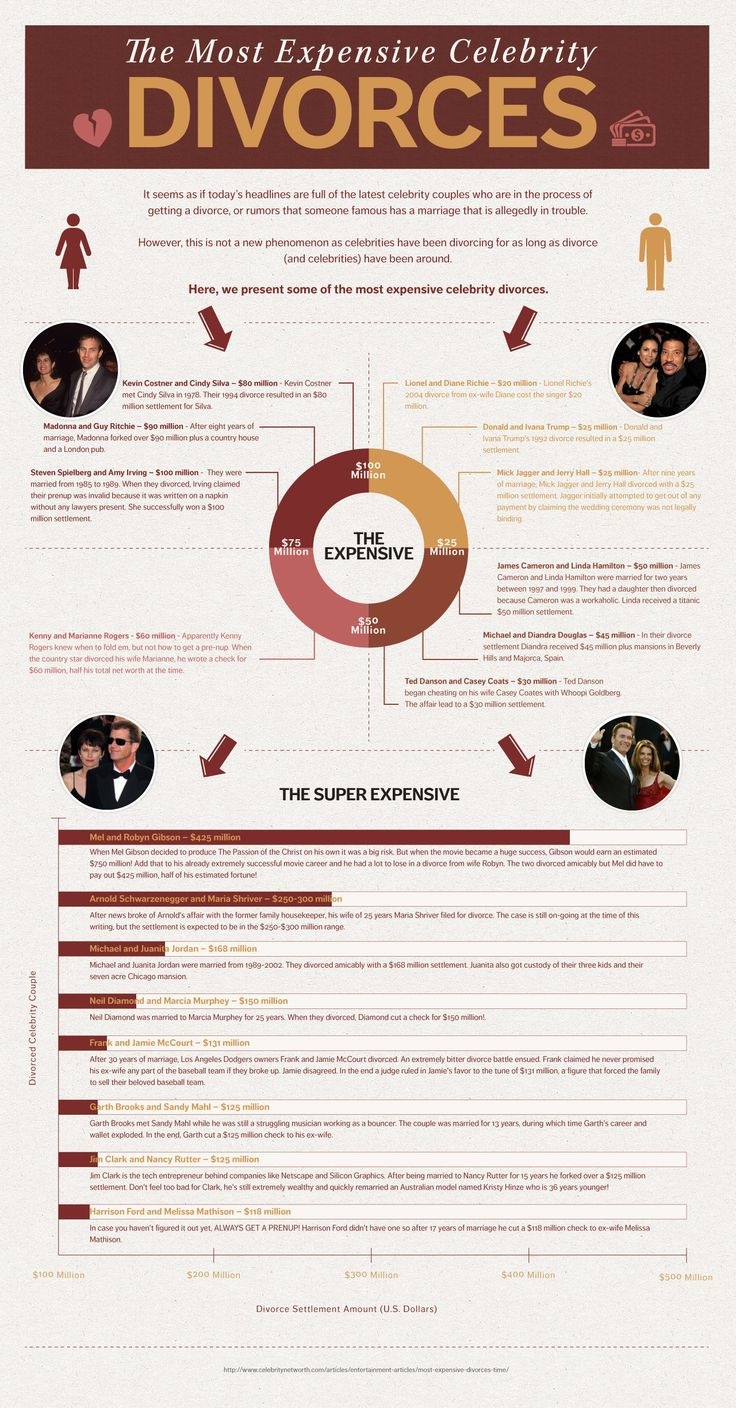 The Most Expensive Celebrity Divorces Infographic With Images Celebrity Divorce