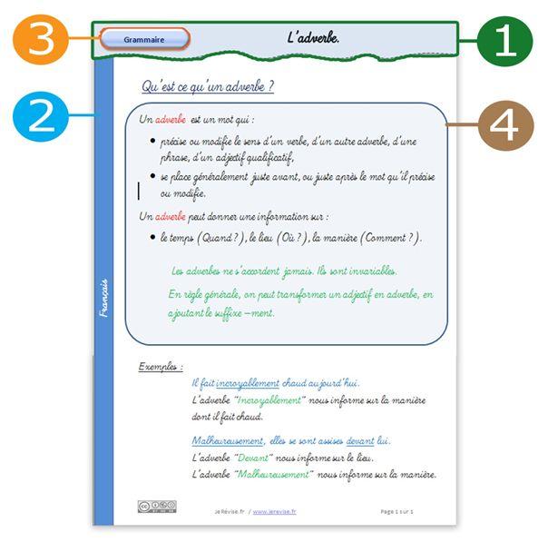 Comment utiliser Word pour faire un modèle de fiche.  Je révise.fr  plus de 100 fiches à imprimer Excellent.