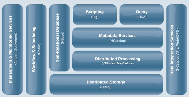 Chapter1.About Hortonworks Data Platform-Hortonworks Data Platform