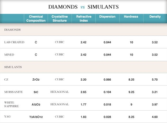 Material Properties Of Diamond | Lab-Created Diamond FAQ | Gemesis Lab-Created Diamonds