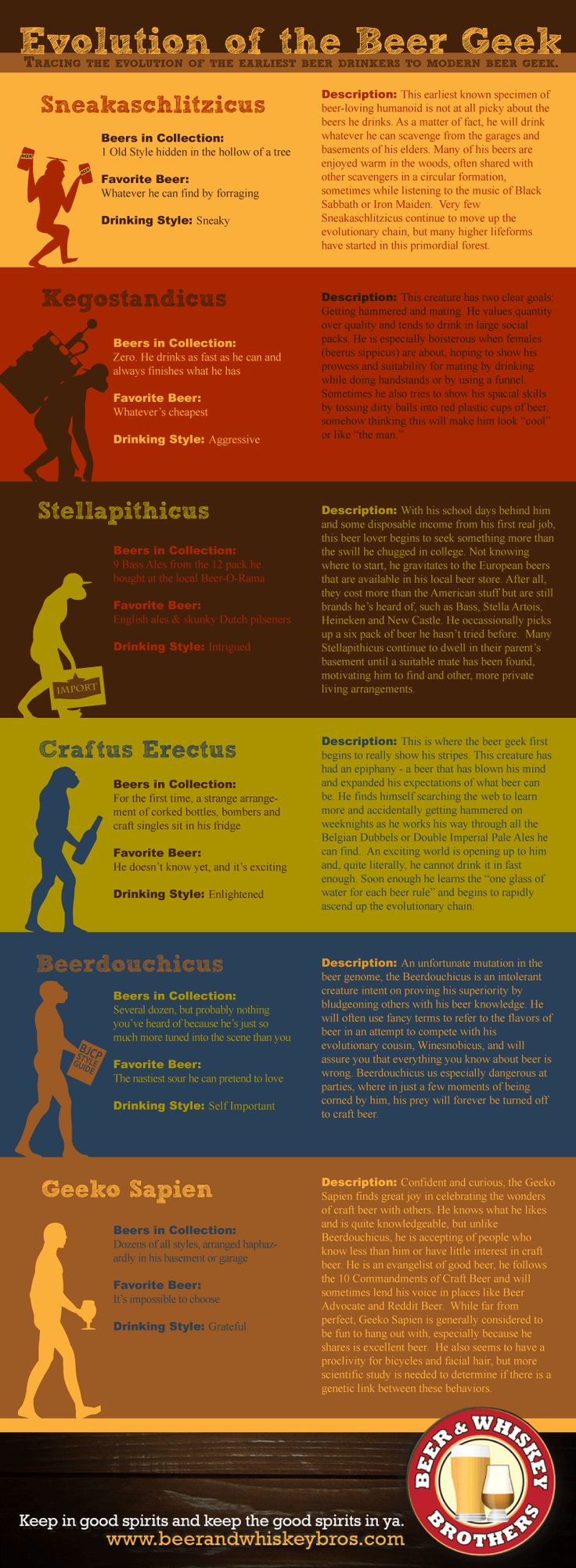 Evolution Of The Beer Geek #infographic