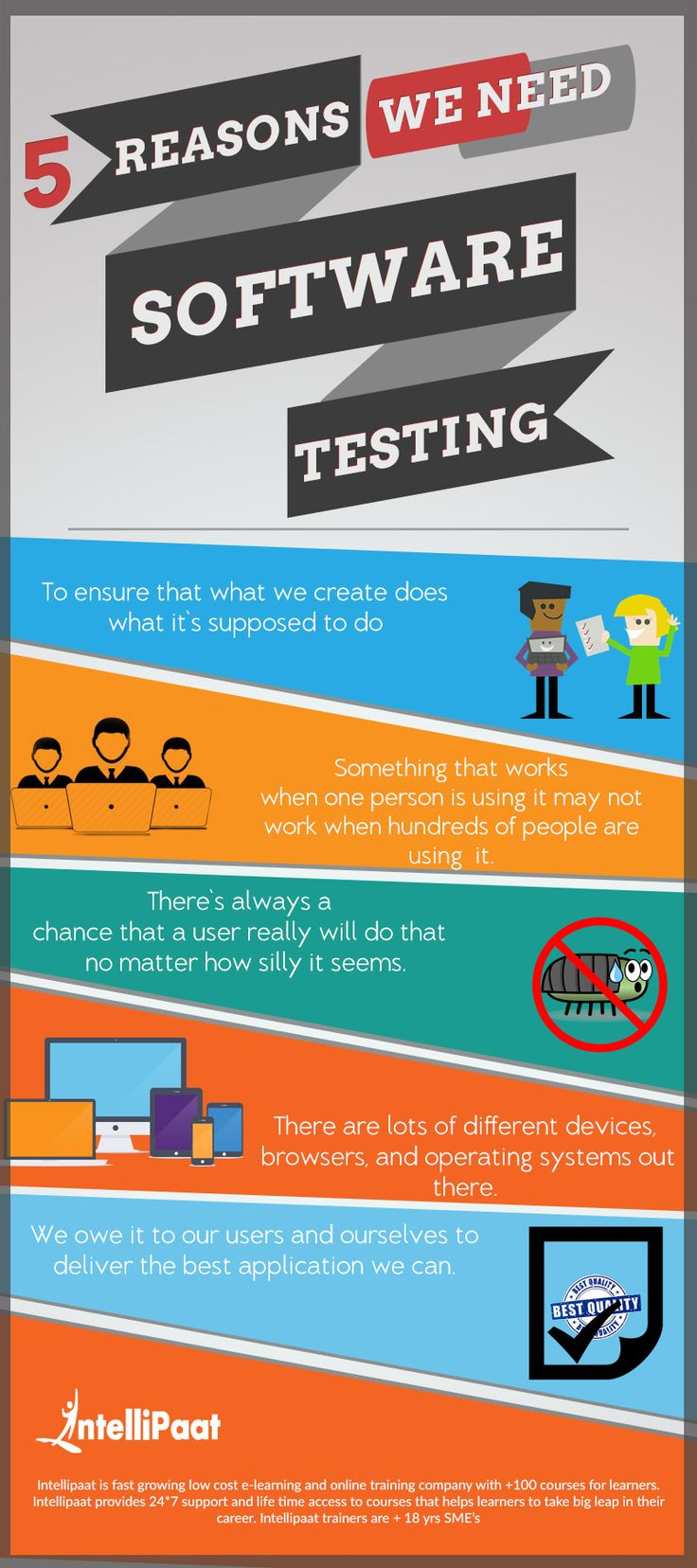 5 Reasons We Need for Software Testing Infographic - http://elearninginfographics.com/5-reasons-need-software-testing-infographic/