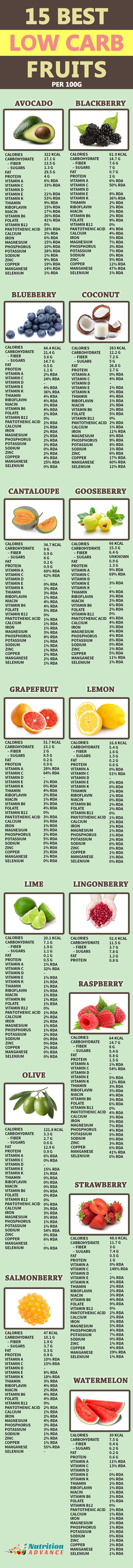 15 Best Low Carb Fruits. This article shows 15 of the fruits lowest in net carbs, along with their nutritional profile, health benefits, and more. Generally, each of these fruits is very low in net carbohydrate and suitable for low carb and paleo diets. Providing you are sensible with the portion size, they are also okay on a keto plan! See the full article here: http://nutritionadvance.com/low-carb-fruits There's a simple reason why most diets fail-- they do not produce results fast enough…