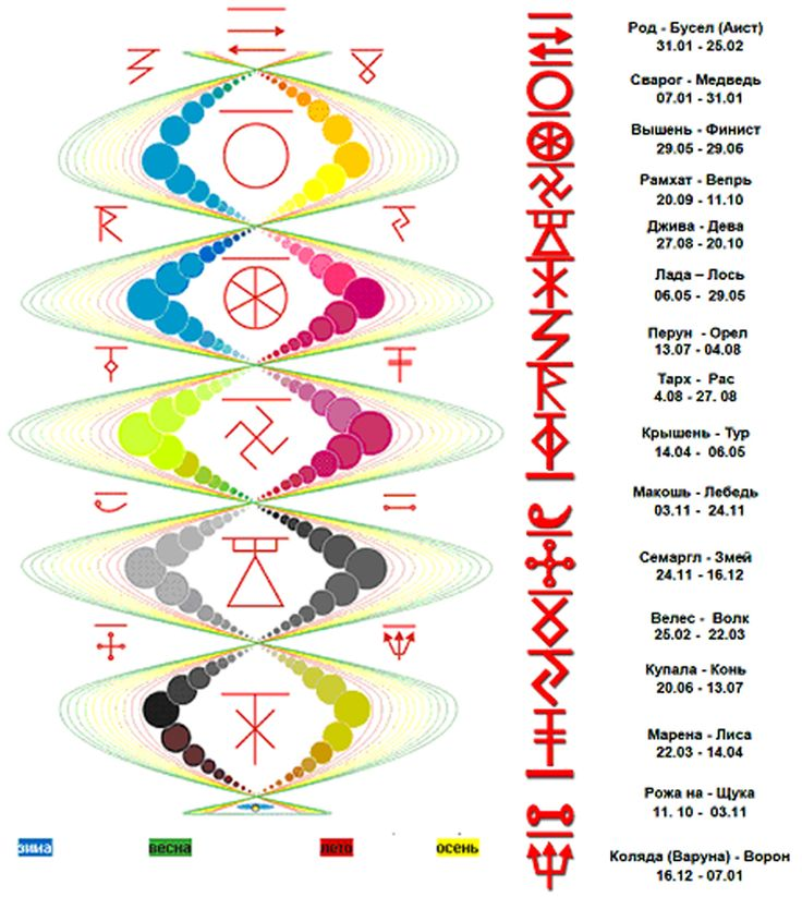 Ведическая астрология и Круголет Числобога «Коляды Дар» - Родовые Истоки