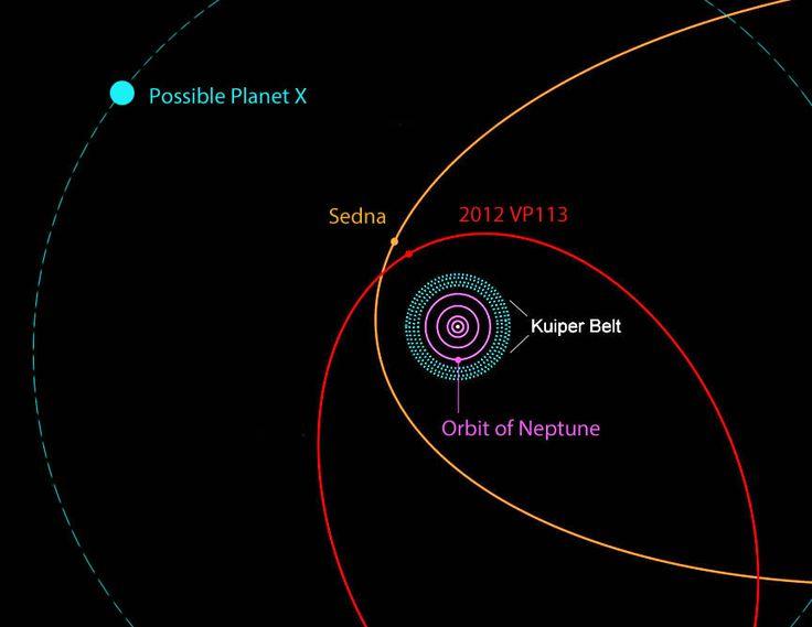 Planet X? Probabilmente no, ma i dati sembrano dimostrare il contrario   Segni dal Cielo - Portale web di UFO News, Cerchi nel grano, Interazioni tra Umani e extaterrestri, Convegni e Seminari