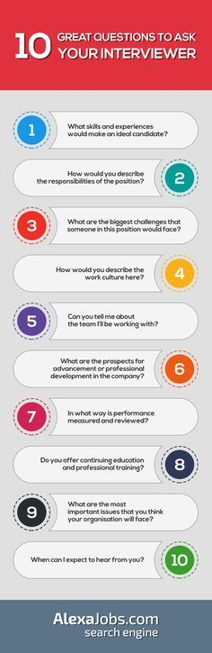 10 questions to ask your interviewer.