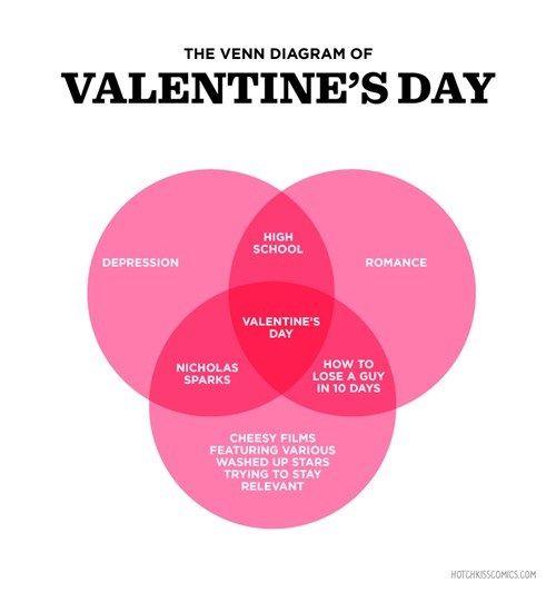 The Venn Diagram Of Valentine U0026 39 S Day