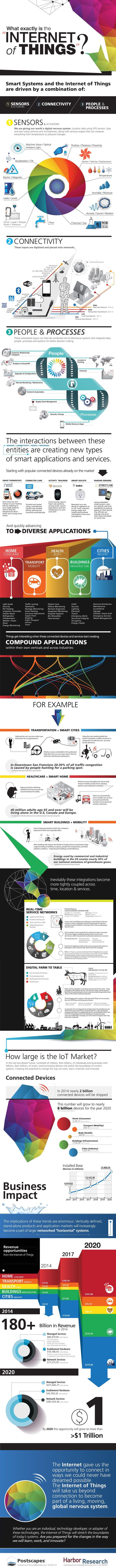 O que é a internet das coisas em um infográfico