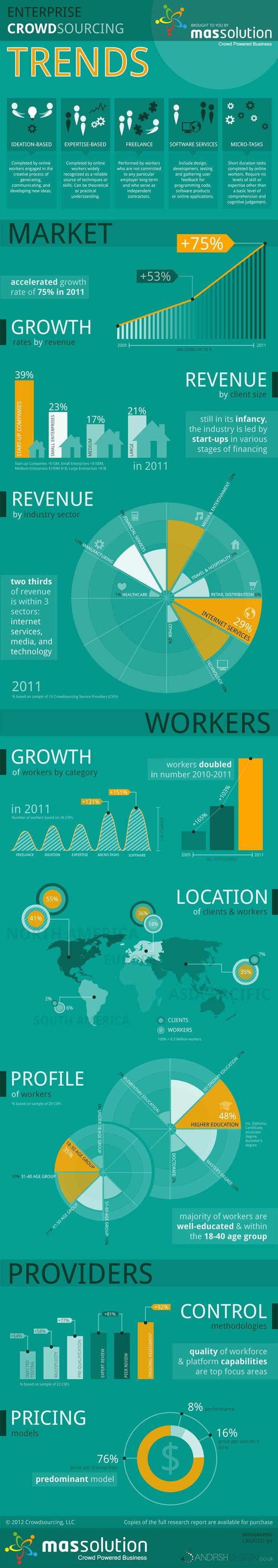 Enterprise Crowdsourcing Trends [Infographic]