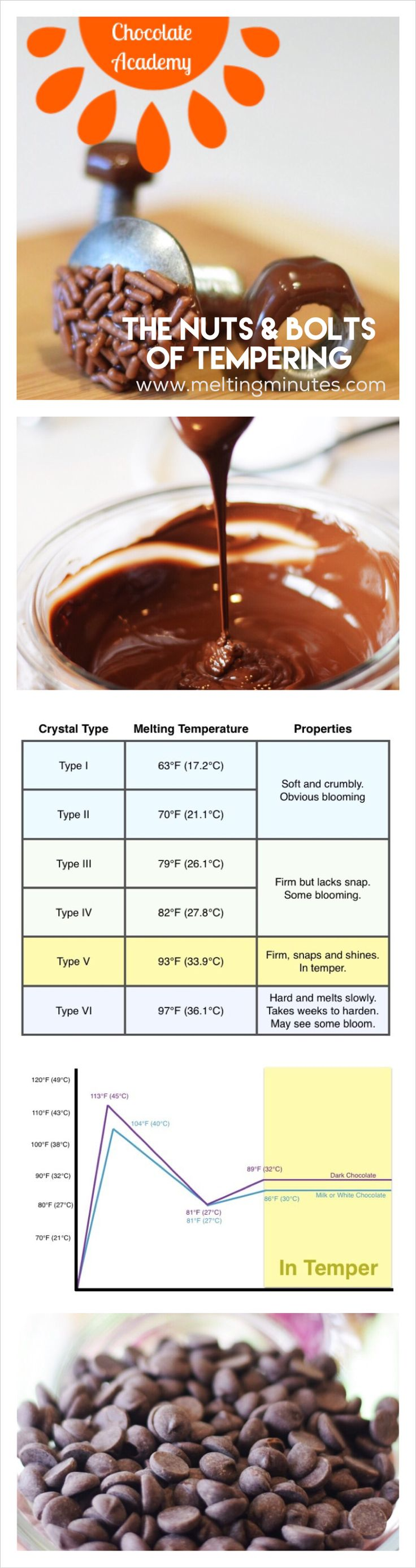 Learn how tempering chocolate works at Melting Minutes.