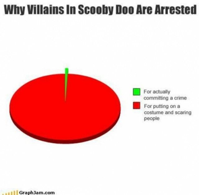 why-villains-in-scooby-doo-are-arrested