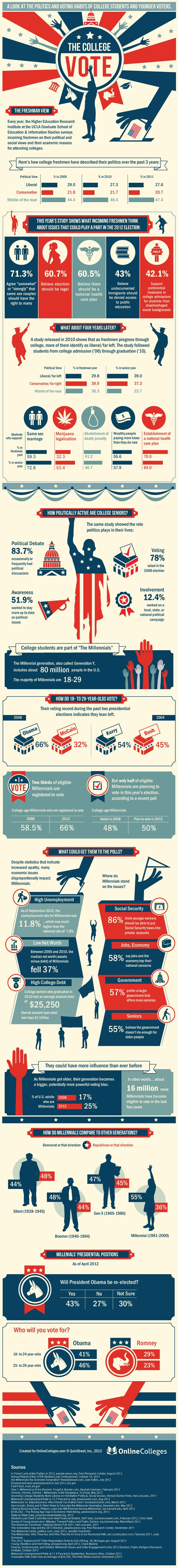 Unique Infographic Design, The College Vote #Infographic #Design (http://www.pinterest.com/aldenchong/)
