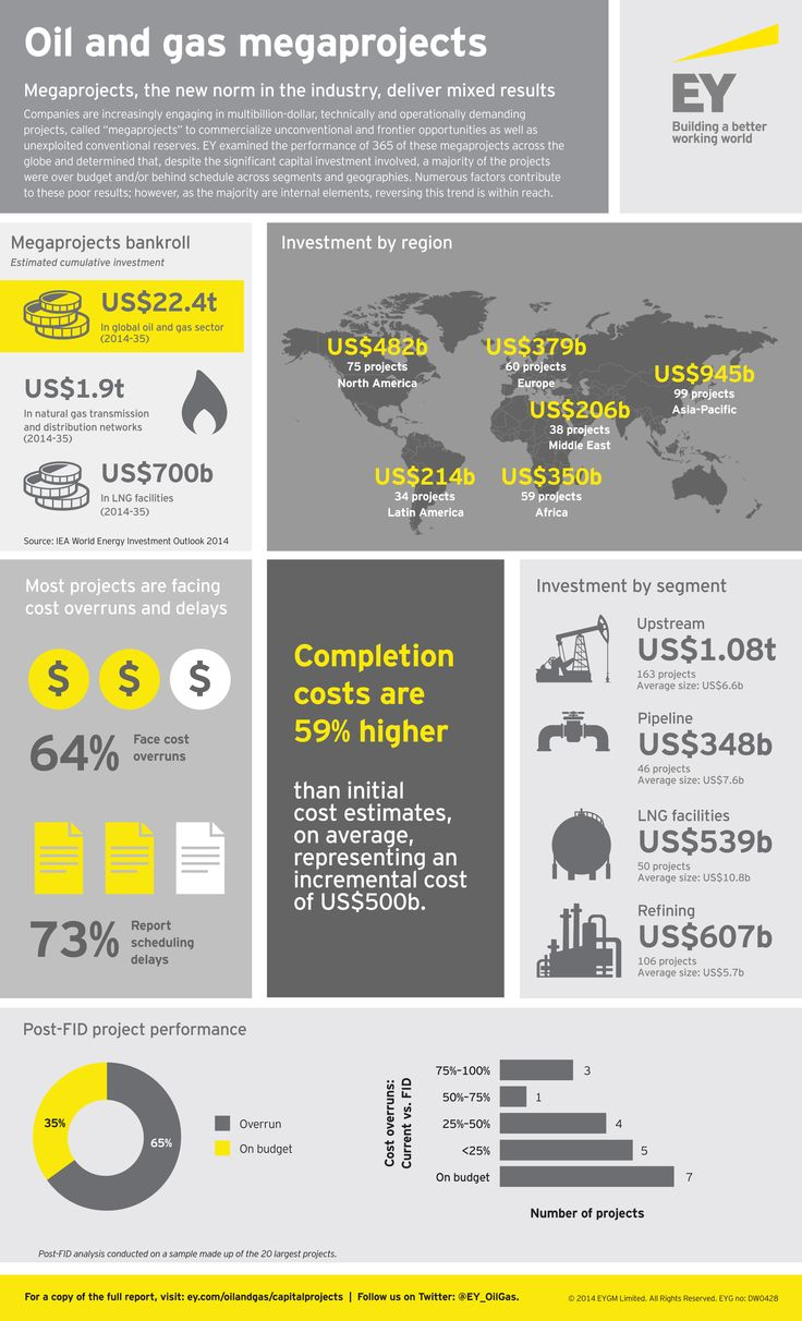 Why are so few oil and gas megaprojects delivered on schedule and within budget? #EY reviewed 365 projects to find out.
