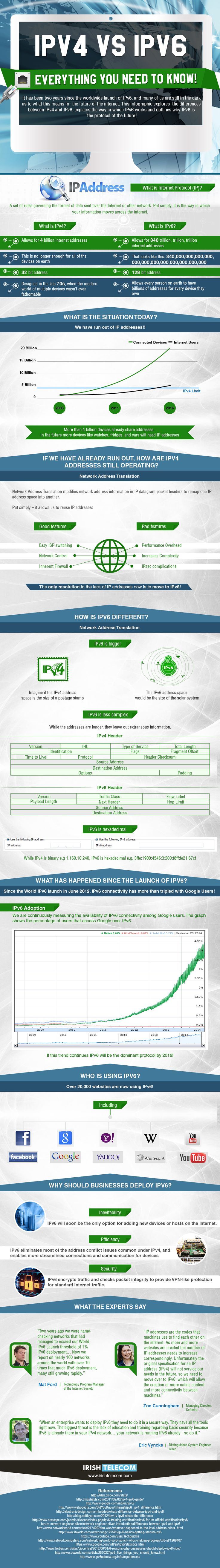 IPv4 vs IPv6: What is the difference between IPv4 and IPv6