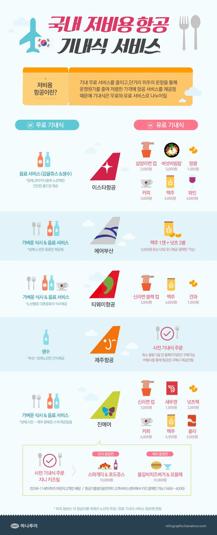 국내 저비용 항공 기내식 서비스에 관한 인포그래픽