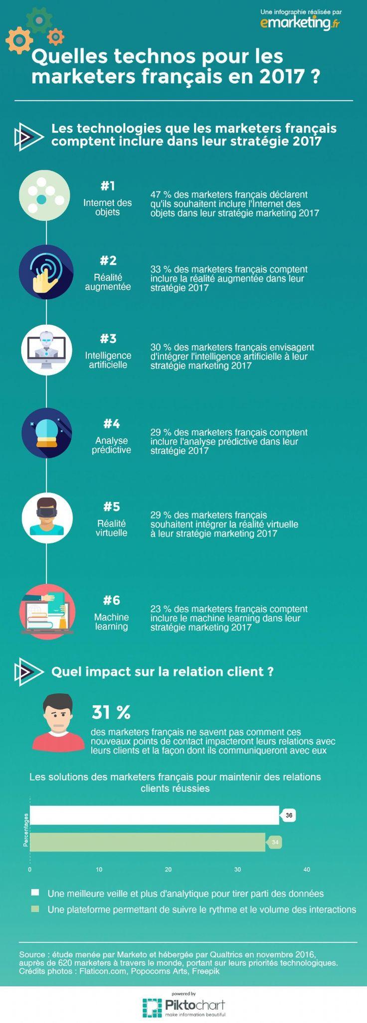 Infographie #Marketing ✔ Quelles sont les 3 priorités technos des marketeurs ...