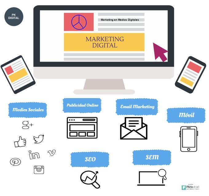 Marketing Digital . Digital Marketing. Infografia . Infographics