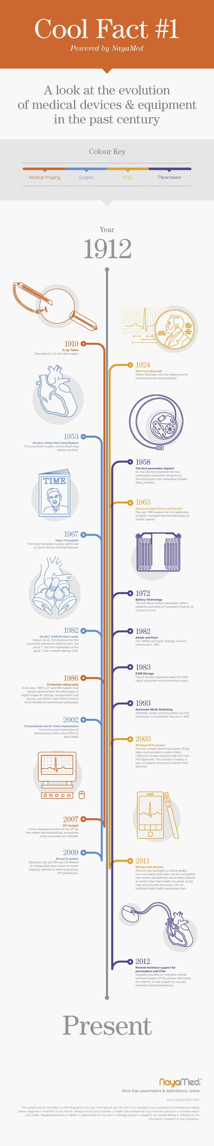 NayaMed is kicking-off the Cool.Cast Series with the topic of AT Management The first piece we have for you is Cool Fact #1: A look at the evolution of medical devices & equipment in the past century.