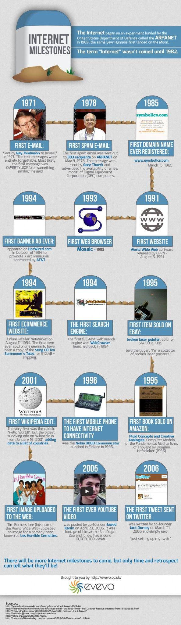 """INFOGRAPHIC :: Internet Milestones, now it's """"history ..."""