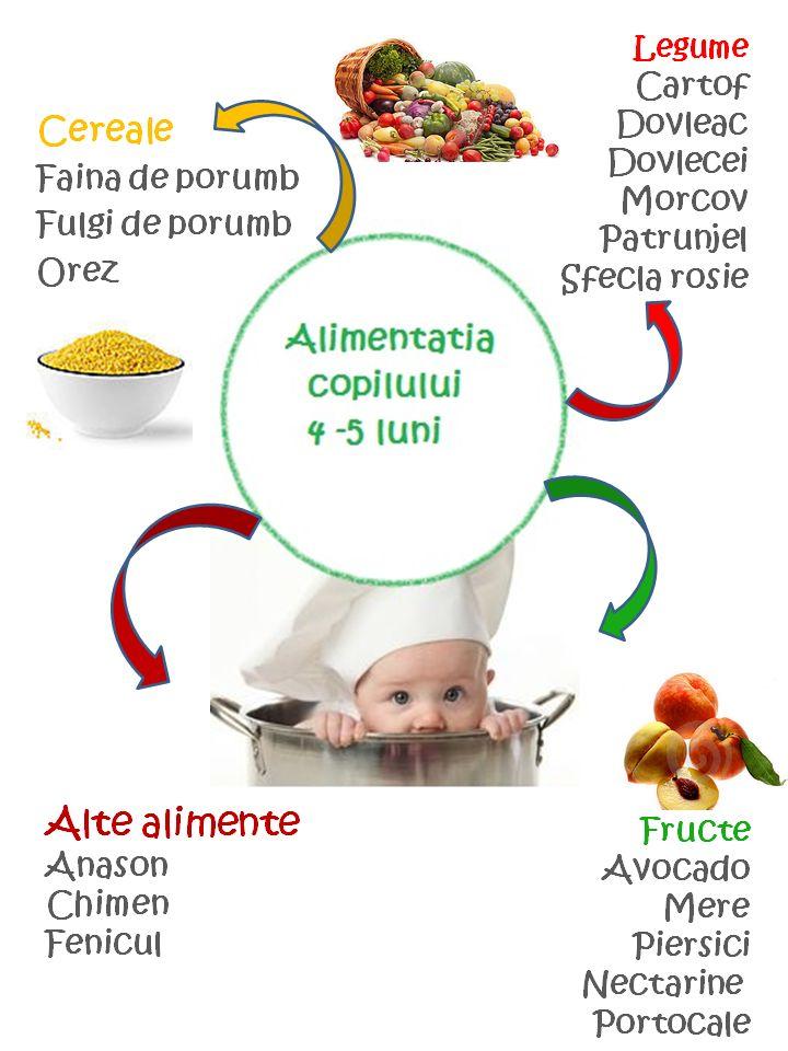 Alimentatia copilului 4 - 5 luni