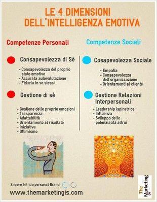 Le quattro dimensioni intelligenza emotiva