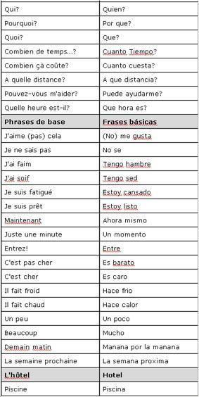 Voici un petit guide avec les bases du vocabulaire espagnol qui vous permettra de vous débrouiller lors de vos vacances ;o)) Bonne lecture !