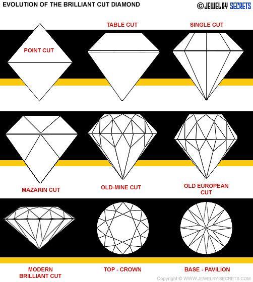 Resultado de imagen para simple cut gemstones