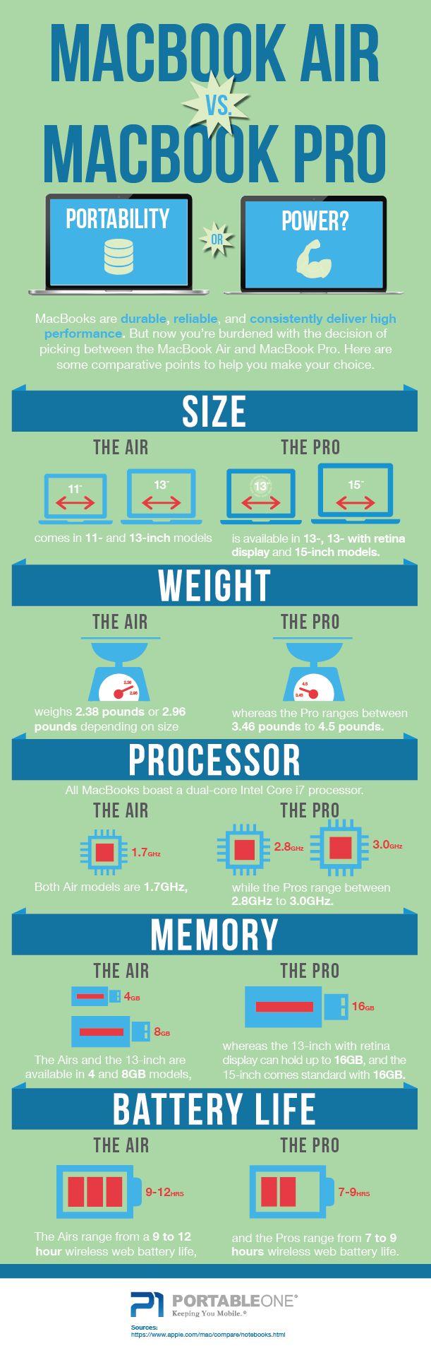 How to choose MacBook Air vs MacBook Pro Retina