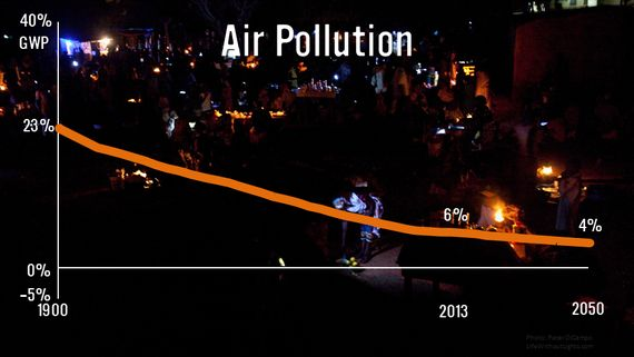 A Report Card for Humanity: 1900-2050 - Bjørn Lomborg - The Atlantic