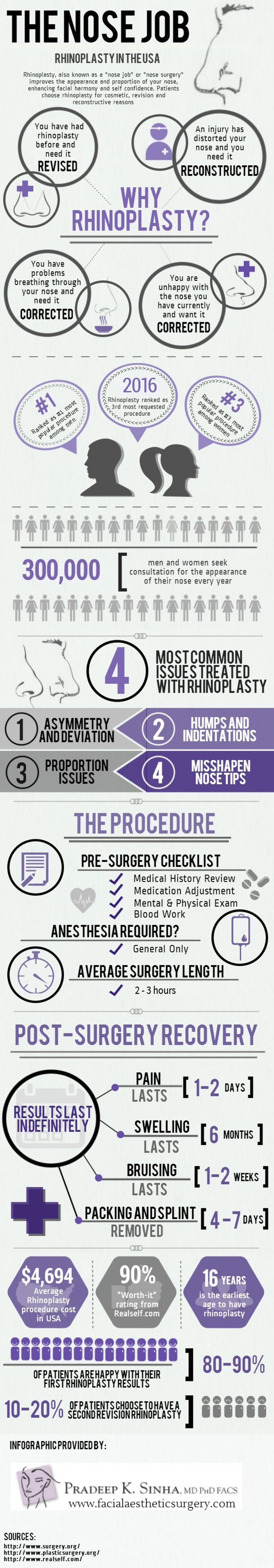 RHINOPLASTY ATLANTA (NOSE RESHAPING) Facial Aesthetic Surgery » Face & Neck Plastic Infographic