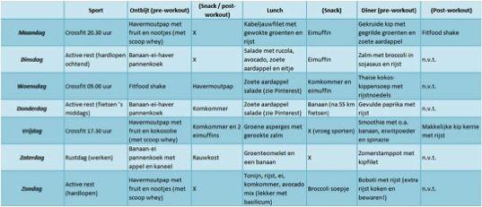 Love, FitFood | Hoe maak je een eetschema (voor de FitFood30) | http://www.lovefitfood.nl