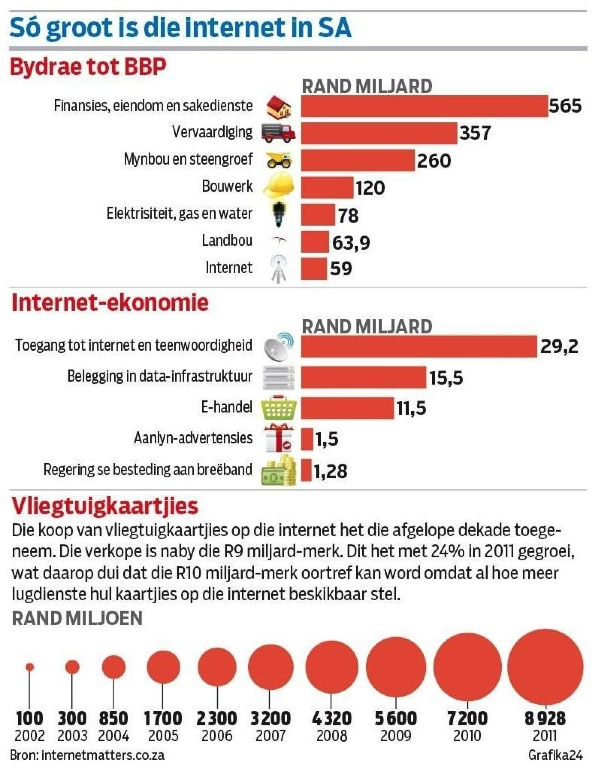 Great Afrikaans infographic published by Volksblad on 20 October 2012, on the size of the Internet Economy in South Africa, from World Wide Worx's Internet Matters report produced for Google.