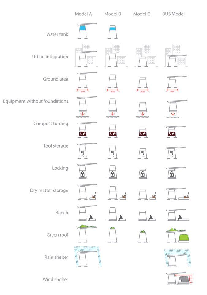 25 melhores ideias sobre collecte des d chets no pinterest collecte d chets accumulation e. Black Bedroom Furniture Sets. Home Design Ideas