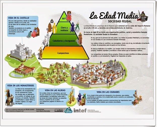 """Excelentes materiales gráficos sobre """"La Edad Media"""" (esquemas, infografías, líneas del tiempo, mapas) elaborados por laeduteca.blogspot.com.es."""