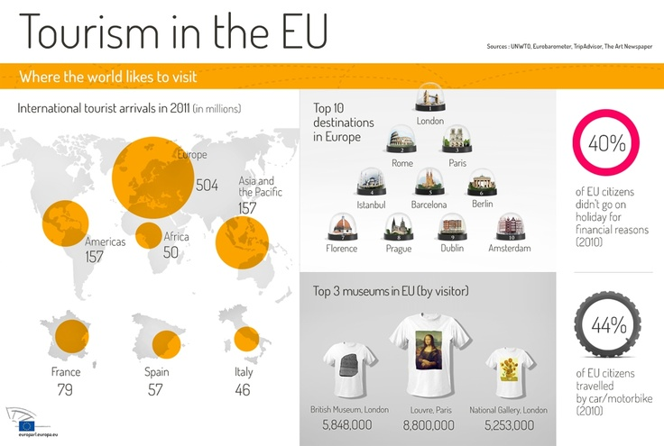 Tourism in Europe