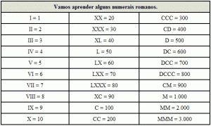 imagens de tabela de números romanos