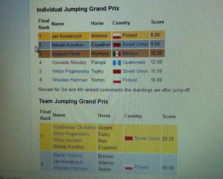 Individual & Team Jumping ranking