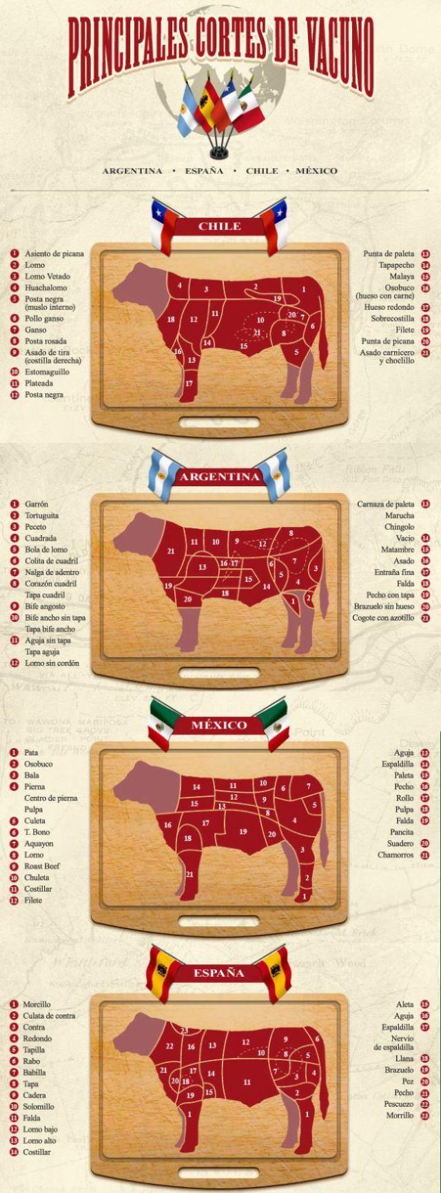 Cortes y tipos de carnes (res) por paises