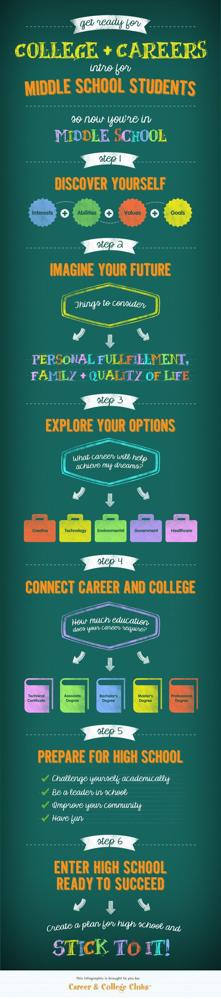 best images about career guidance career career college clubs has designed a fun and easy to follow infographic that gives middle school students the essential steps to prepare for high school